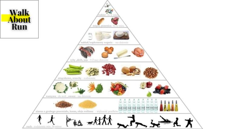 Piramida żywieniowa WHO